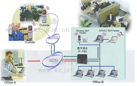 电话交换机,程控电话交换机